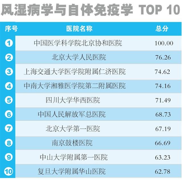中国 影响力/2014年度中国医院科技影响力排行榜(风湿病学与自体免疫学)
