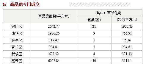 每日数据:主城区14日住宅成交68套 二手房0套