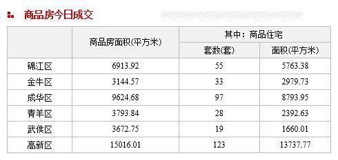 每日数据:主城区16日住宅成交355套 二手房316套