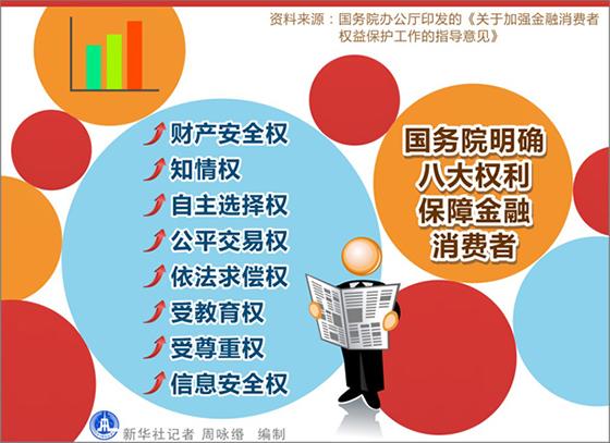 国务院明确八大权利保障金融消费者