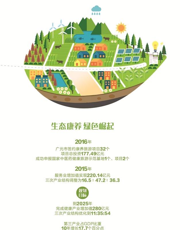 2013中国三大产业结构现状